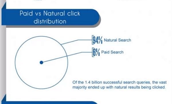 seo трафик сравнен с трафик от реклами в интернет
